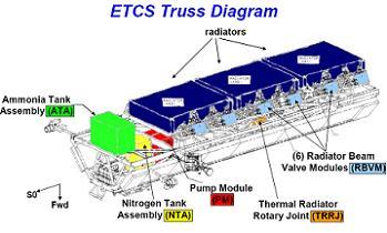 Etcs Pump Module Changeout Success Following Epic Iss Eva
