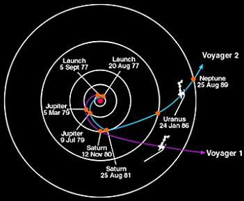 Voyager 1 S Great Escape The Search For Interstellar