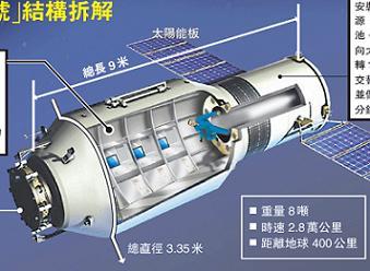 Tiangong 1 (http://www.nasaspaceflight.com)