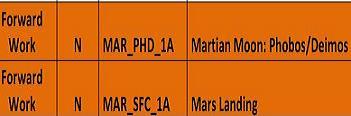 Mars Missions per DRM, via L2