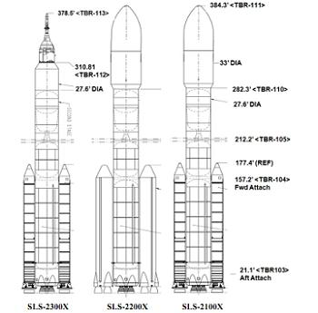 Comparison The mighty Saturn V rocket and the new SLS