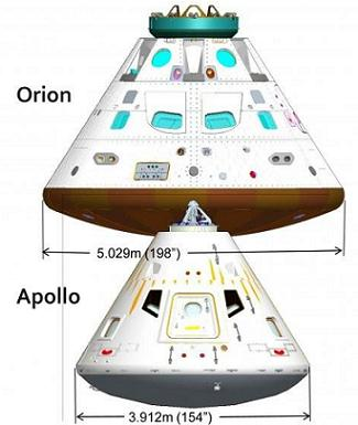 NASA ESD set key Orion requirement based on Lunar missions ...