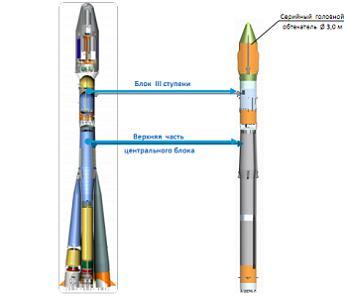 The new Soyuz LV, via L2
