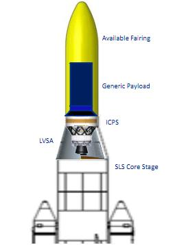 nasa interested in payload fairing options for multi mission sls