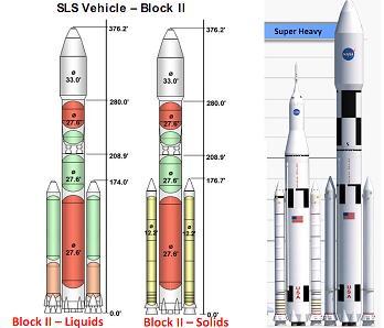 SLS Block II Configs per L2 documentation