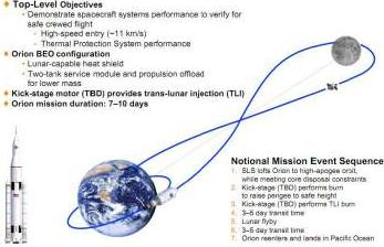 EM-1 Mission Overview Slide - via L2
