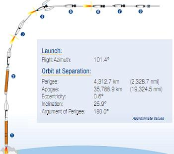 Atlas V Flight Profile