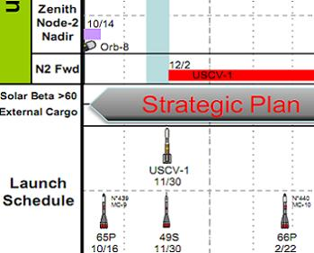 Part of the FPIP Chart - Via L2