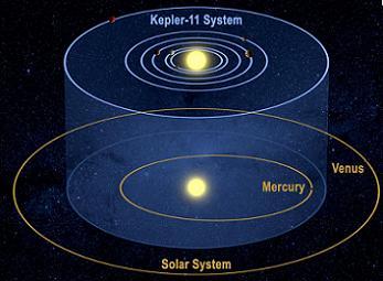 Kepler Discovery