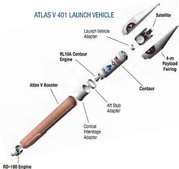 Atlas V 401