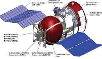 BION-M Spacecraft