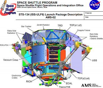 AMS-02 Oveview, via L2