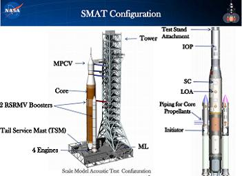 SLS SMAT, via L2
