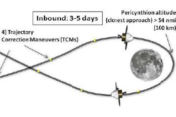 Section of the EM-1 mission via L2 presentation