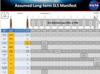 Long Term SLS Manifest - full size version in L2
