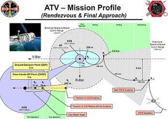 ATV Rendezous Profile, via L2
