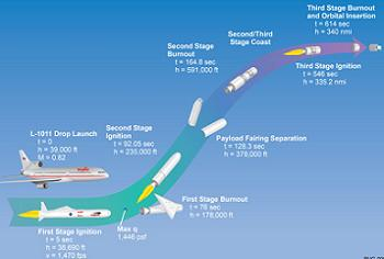 Launch Profile