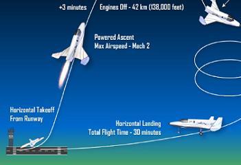 Lynx Mission Profile, via L2