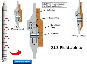 SLS Field Joints