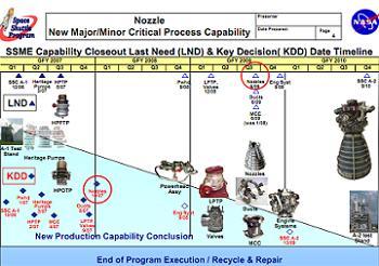 SSME Production Shutdown Plan, via L2