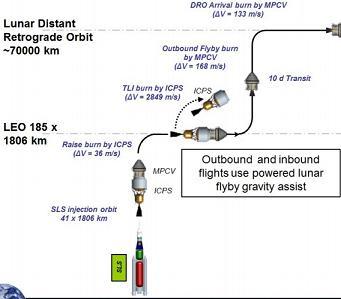EM-1 DRO Version, via L2