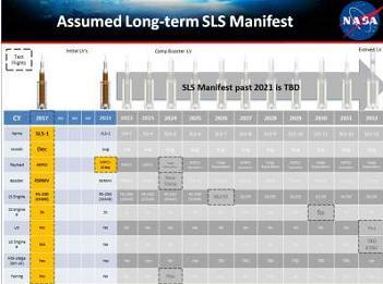 SLS Manifest, via L2