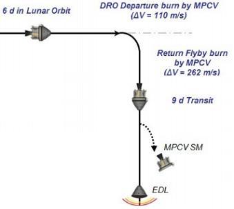 EM-1 DRO, via L2