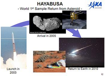 Hayabusa Mission