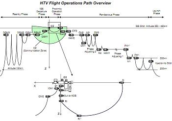 HTV RNDZ Profile, via L2