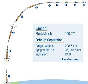 Launch Profile