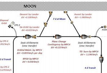 SLS/Orion Lunar Surface Sortie