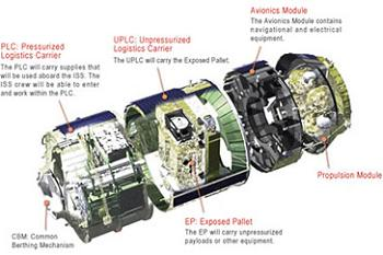 HTV Overview
