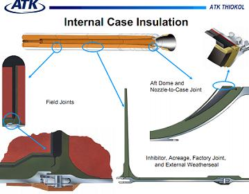 Insulation/Liner Overview via L2 and ATK