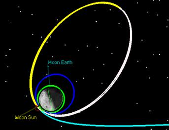 LADEE Mission