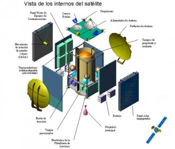 ARSAT-1 - Internals