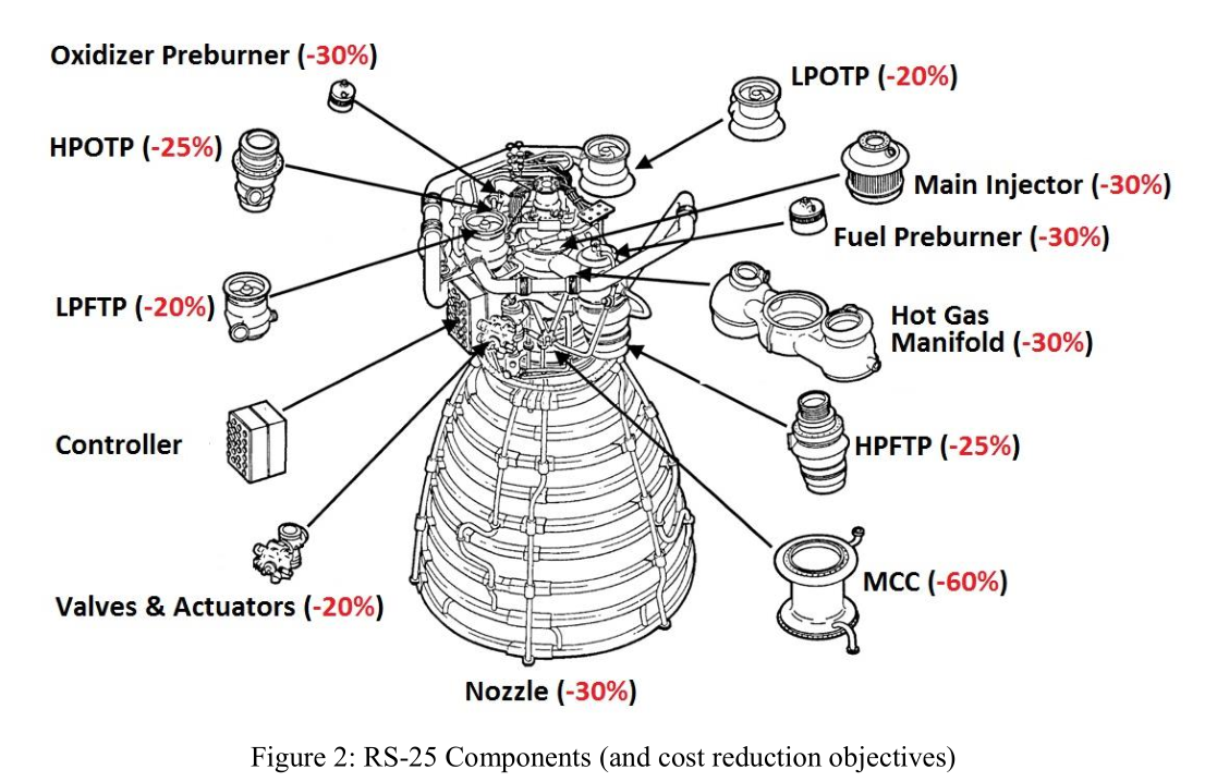 Aerojet Rocketdyne Progressing Towards Six Engine Rs 25 Production Space Shuttle Diagram Restart Goals From A 2017 Nasa Presentation Credit
