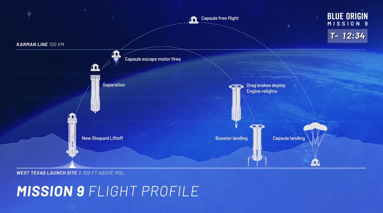 Blue Origin will launch nine NASA-sponsored tech payloads on Tuesday