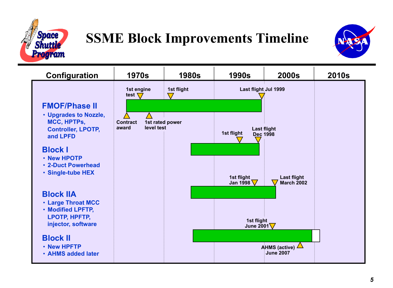 Ssme Returns As Ar 22 For Rapid Reuse Demonstration Fired Ten Times A Diagram Of An Evolution Engines High Level Chart Showing The Design Credit Nasa
