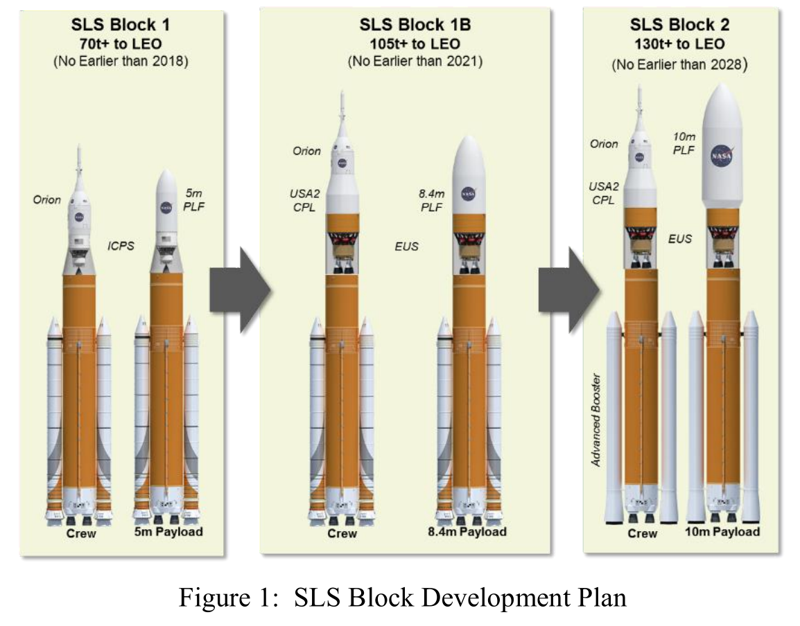 20160010361.Figure-1.SLS-Block-Developme