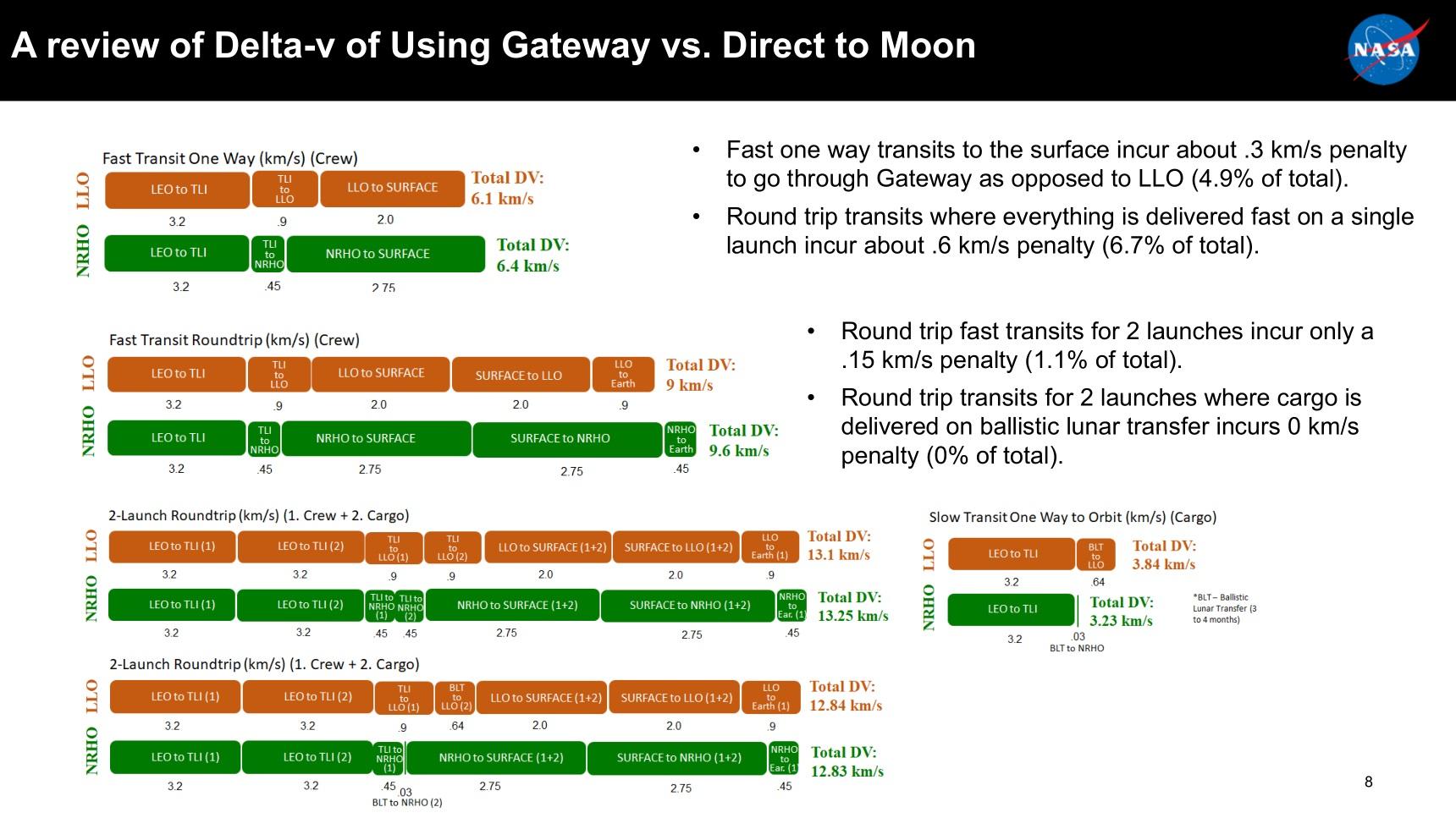 Gateway-Delta-V-Comparison.jpg