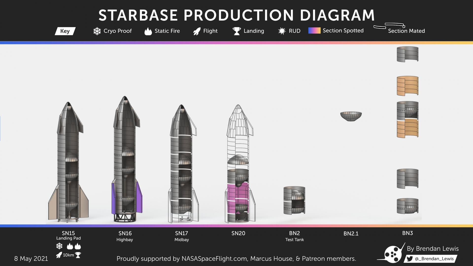 Stav vývoje prototypů Starship